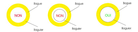 Explication du baguier